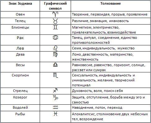 Знаки зодиака — википедия. что такое знаки зодиака