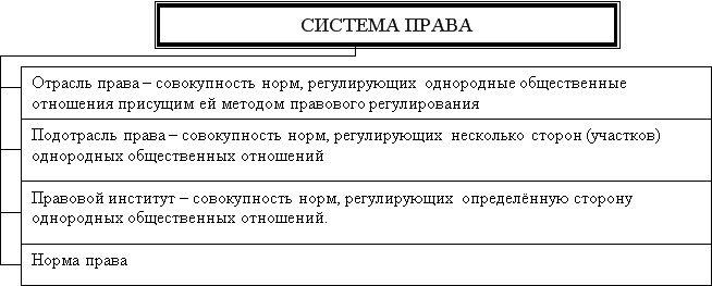 Правовая система - п | юрком 74