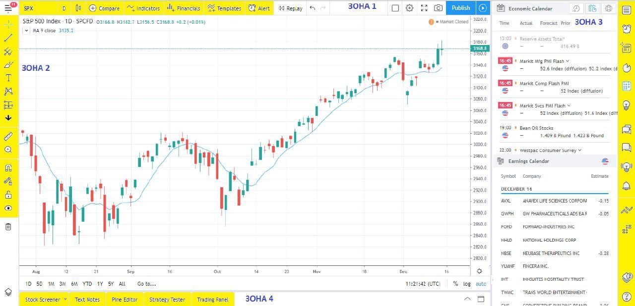 Трейдингвью (tradingview) для трейдера 2020: руководство