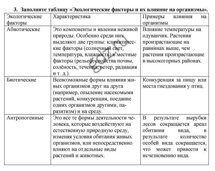 22.абиотические факторы среды. биология. общая биология.11 класс. базовый уровень