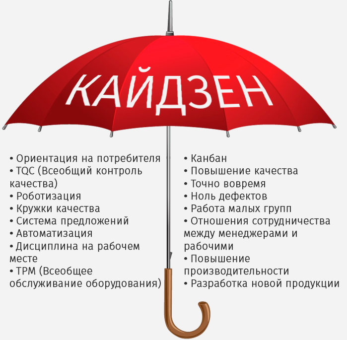 Кайдзен — википро: отраслевая энциклопедия. окна, двери, мебель