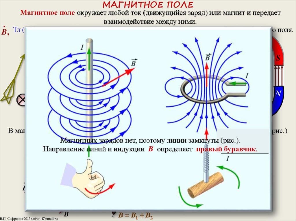 Магнитное ⚠️ поле: в чем измеряется сила, из чего состоит, основные характеристики
