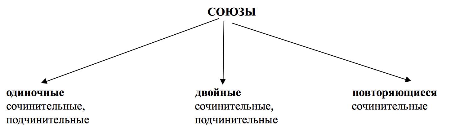 Подчинительные союзы (таблица с примерами)