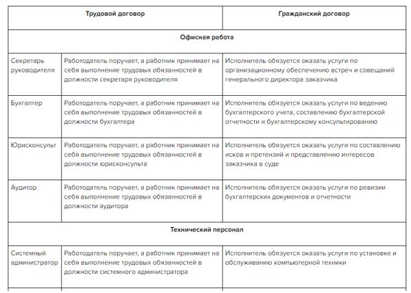 Истечение срока трудового договора: алгоритм увольнения временного сотрудника