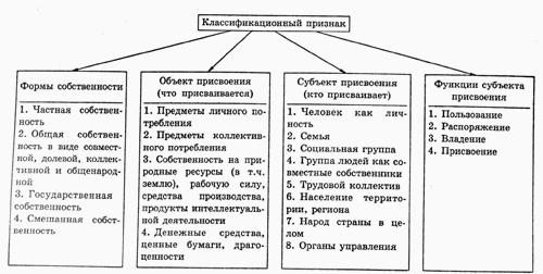 Экономическая система и ее элементы