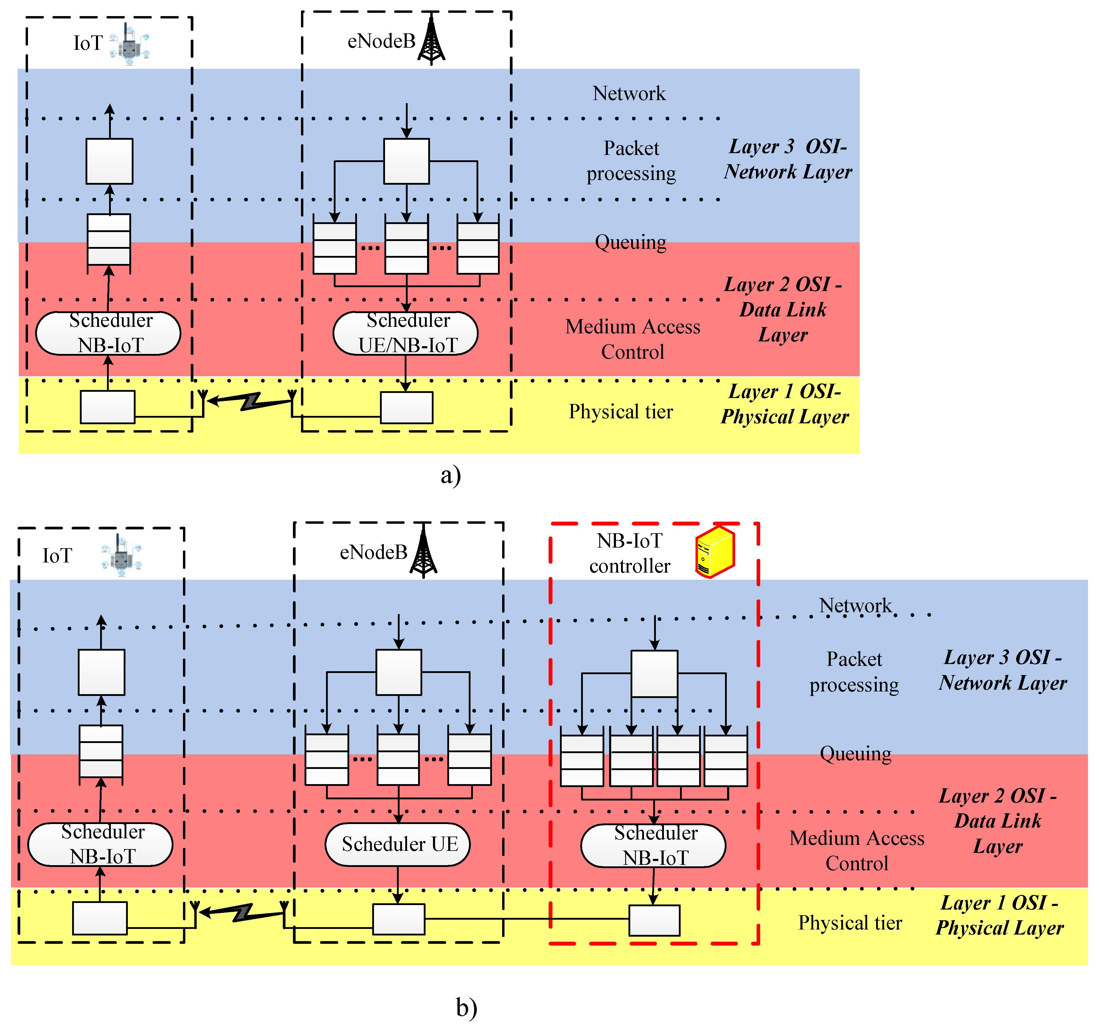 Разработка для интернета вещей – учимся разрабатывать для интернета вещей / хабр