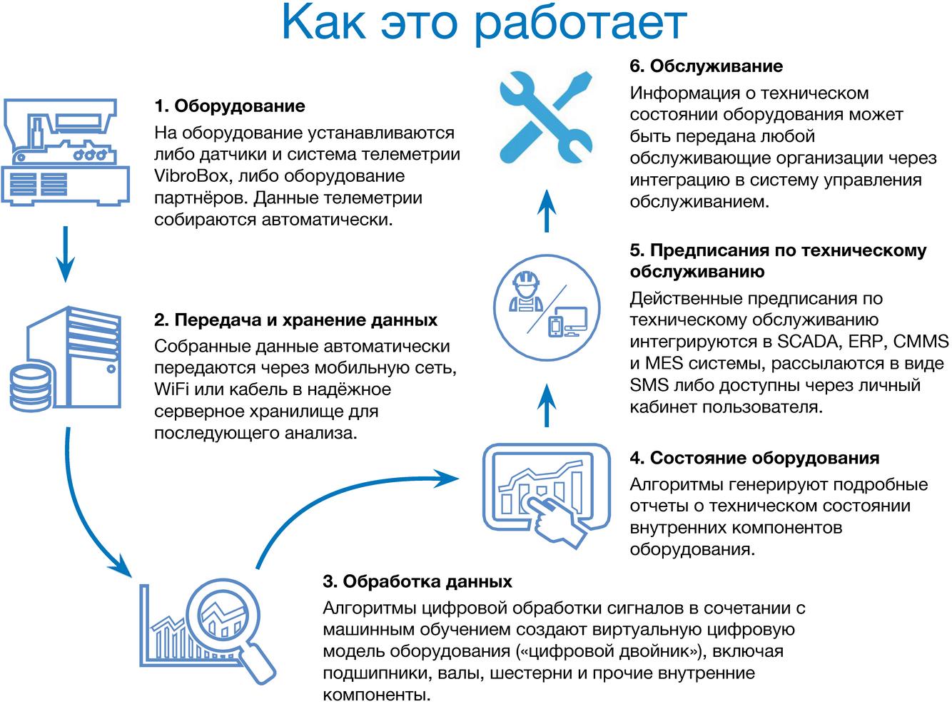 Что такое система управления? структура управления организации :: businessman.ru