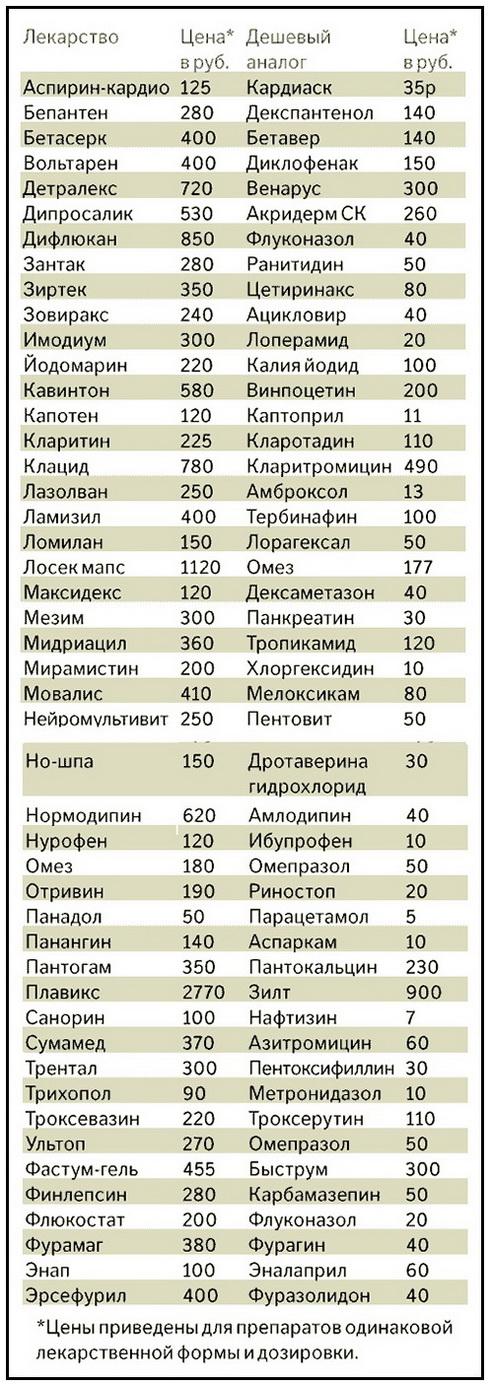 Что такое дженерики, их отличия от оригинала, использование medistok.ru - жизнь без болезней и лекарств