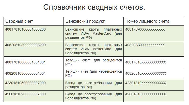 Расчетный счет - что такое текущий и расчетный счет для ип