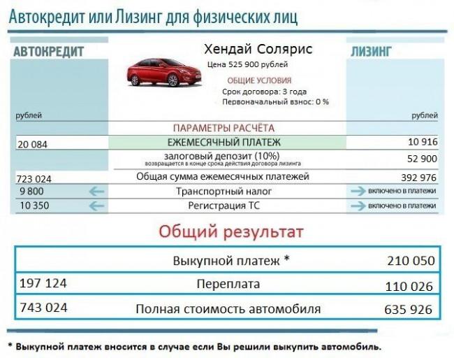 Лизинг автомобиля для физических лиц 2020: плюсы и минусы, выгодно или нет