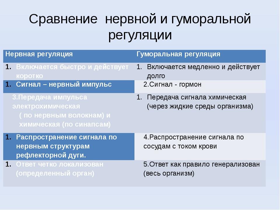 Гуморальная регуляция – таблица по биологии (8 класс)