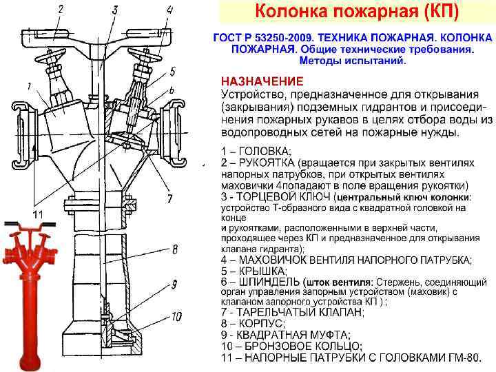 Виды пожарных гидрантов: описание и особенности работы