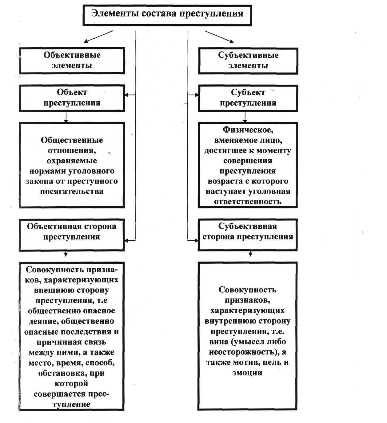 Состав преступления — википедия. что такое состав преступления