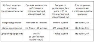Новости малого бизнеса онлайн — российская газета