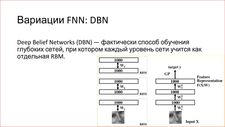 Как работает нейронная сеть: алгоритмы, обучение, функции активации и потери