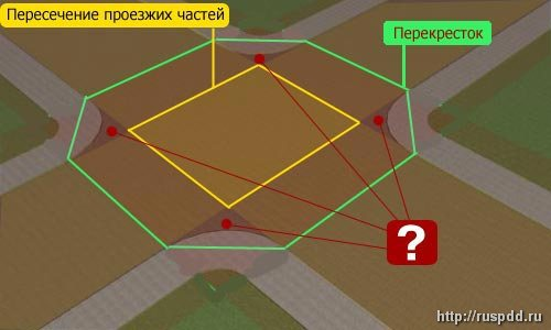 Граница перекрестка. определяем место въезда на перекресток
