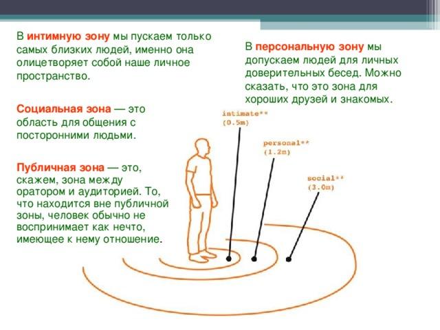 Личное пространство человека