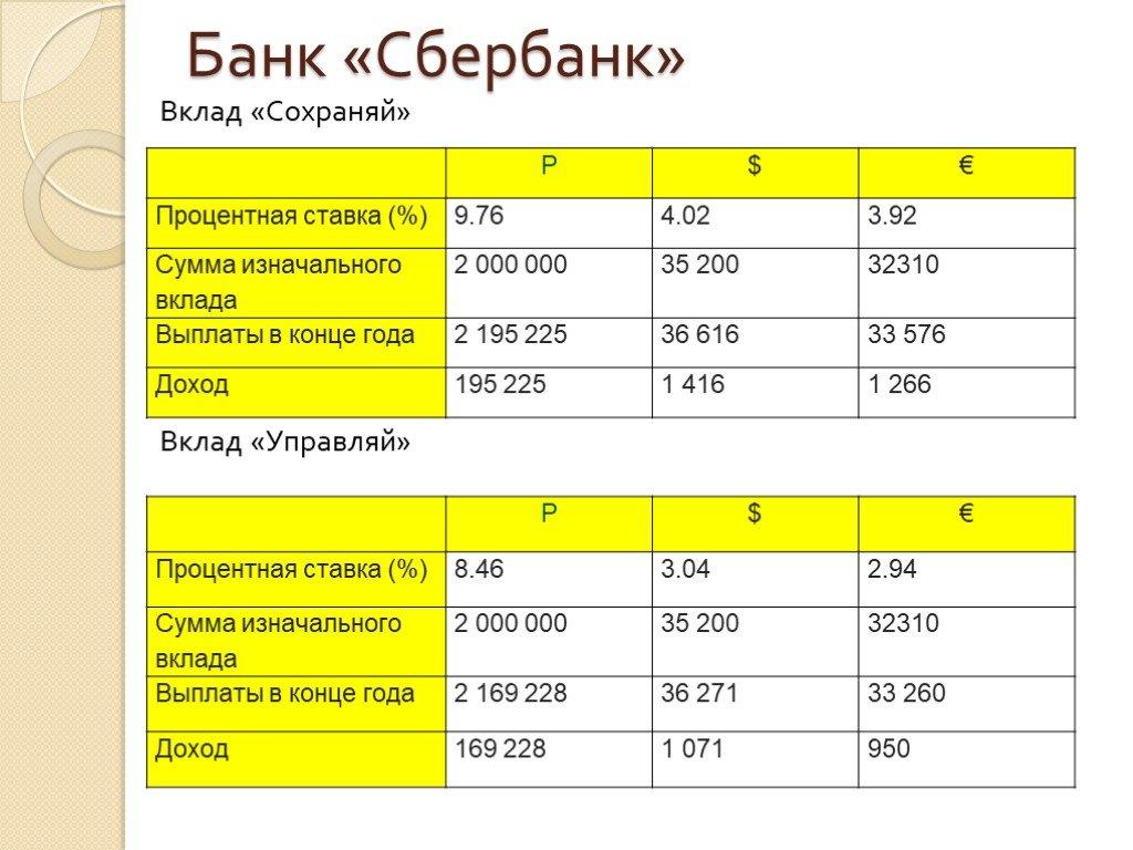 Вклады сбербанк для физических лиц в 2020 году, проценты и ставки по вкладам в ставрополе