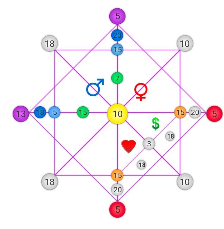 Мир энергий четырех матриц жизни