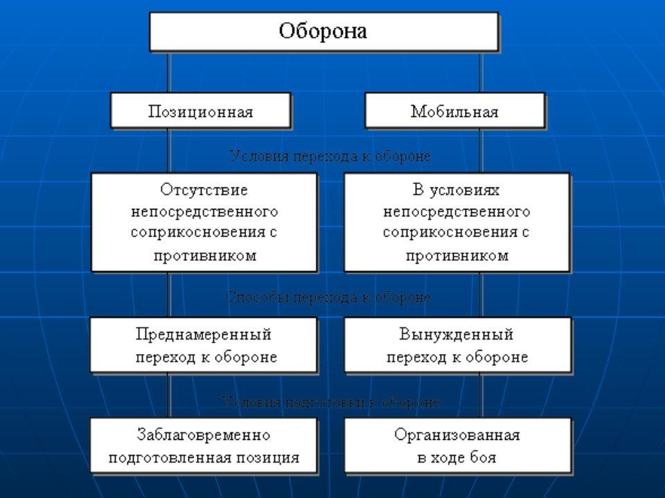 Наступление — википедия. что такое наступление