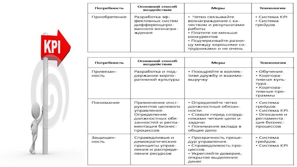 Что такое kpi (ключевые показатели эффективности)