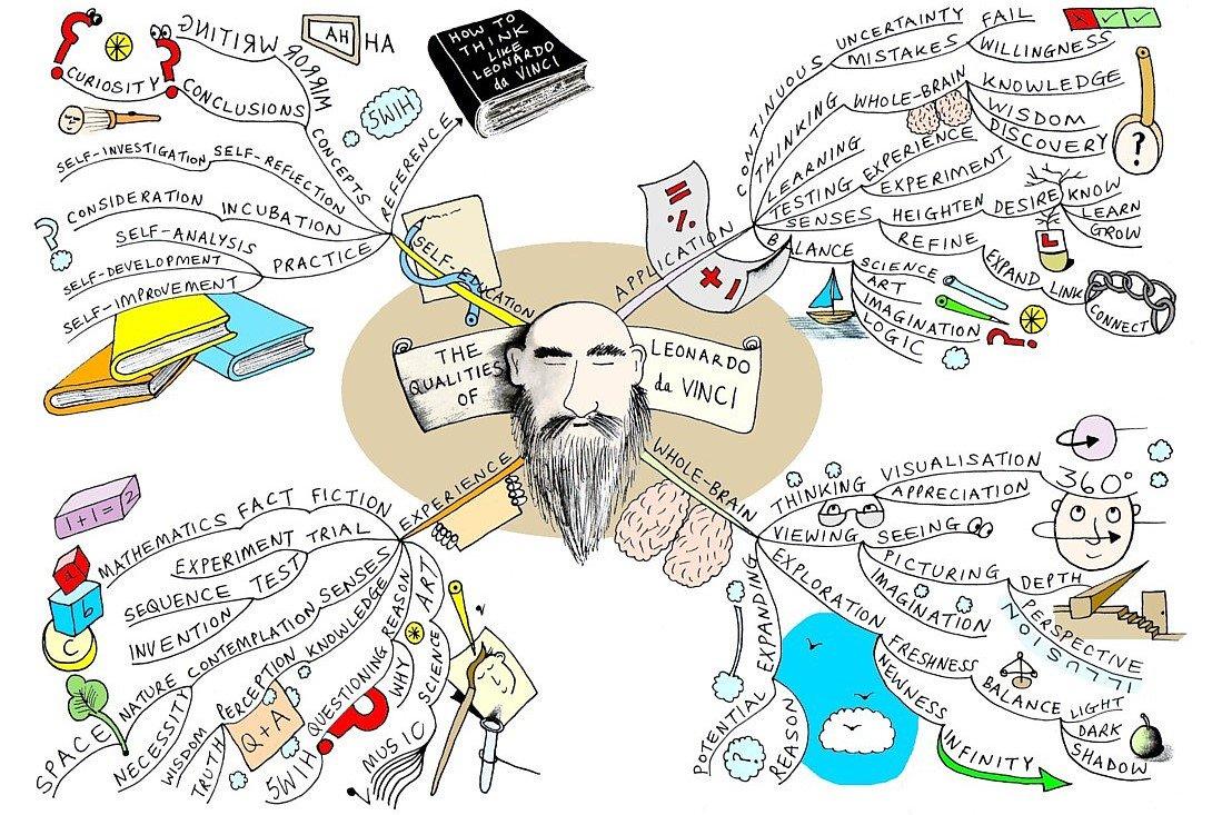 Интеллект-карты, или mind maps