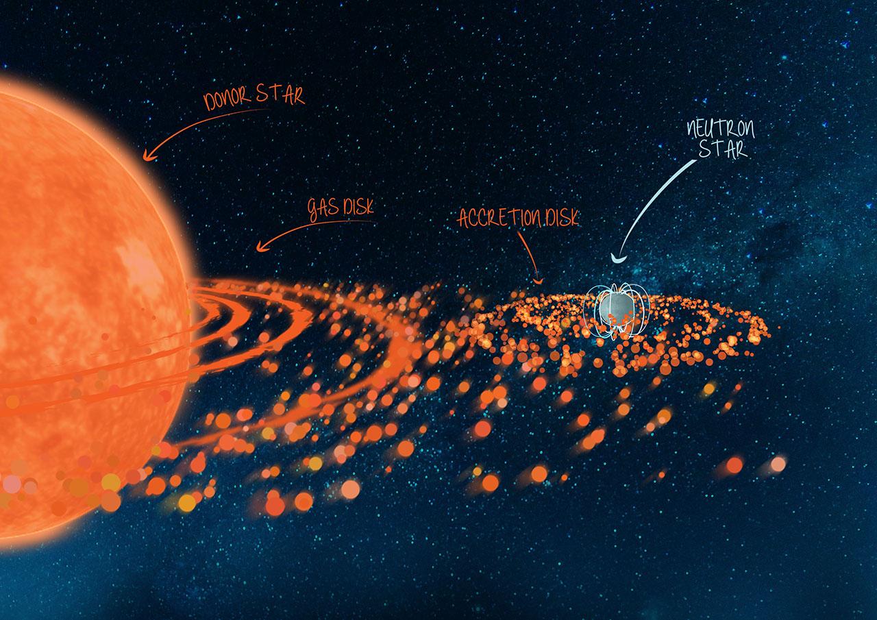 Нейтронная звезда — википедия. что такое нейтронная звезда