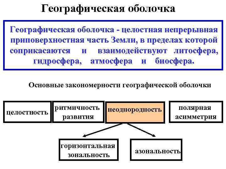 Компоненты географической оболочки 7 класс