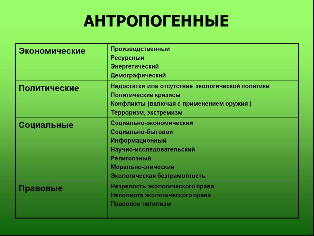 Антропогенные факторы: деятельность, влияющая на окружающую среду; ее изменения под их влиянием.
