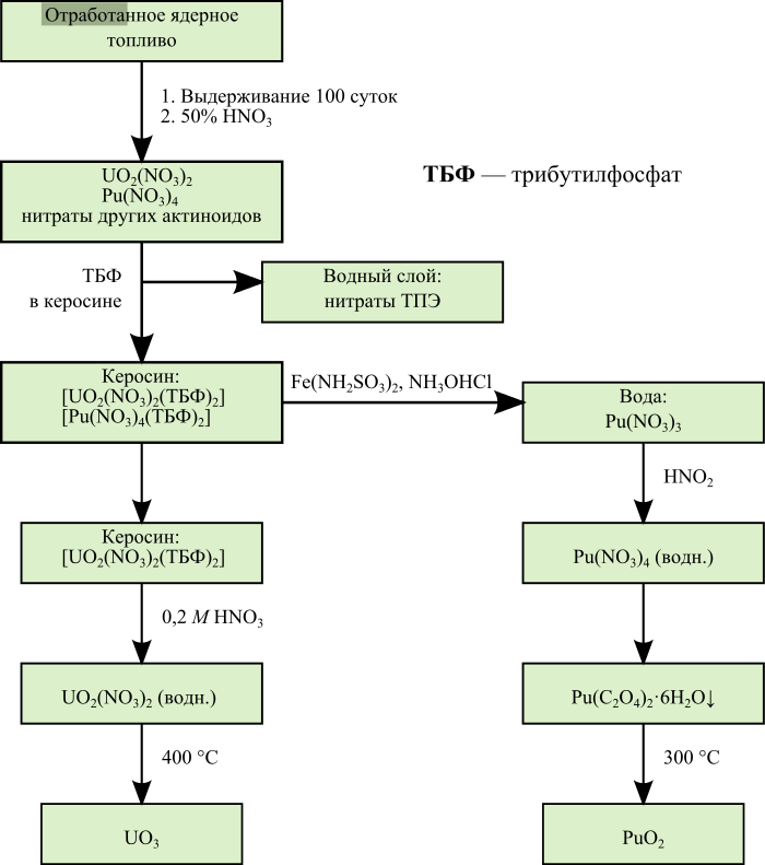 Плутоний: описание металла, производство, синтез, критическая масса, оружейный плутоний
