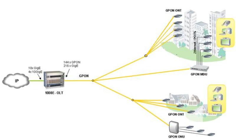 Gpon ростелеком: что это, как подключить оптоволоконный интернет