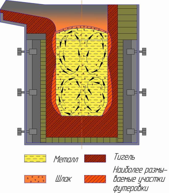 Футеровка или почему печи не рассыпаются от высоких температур?