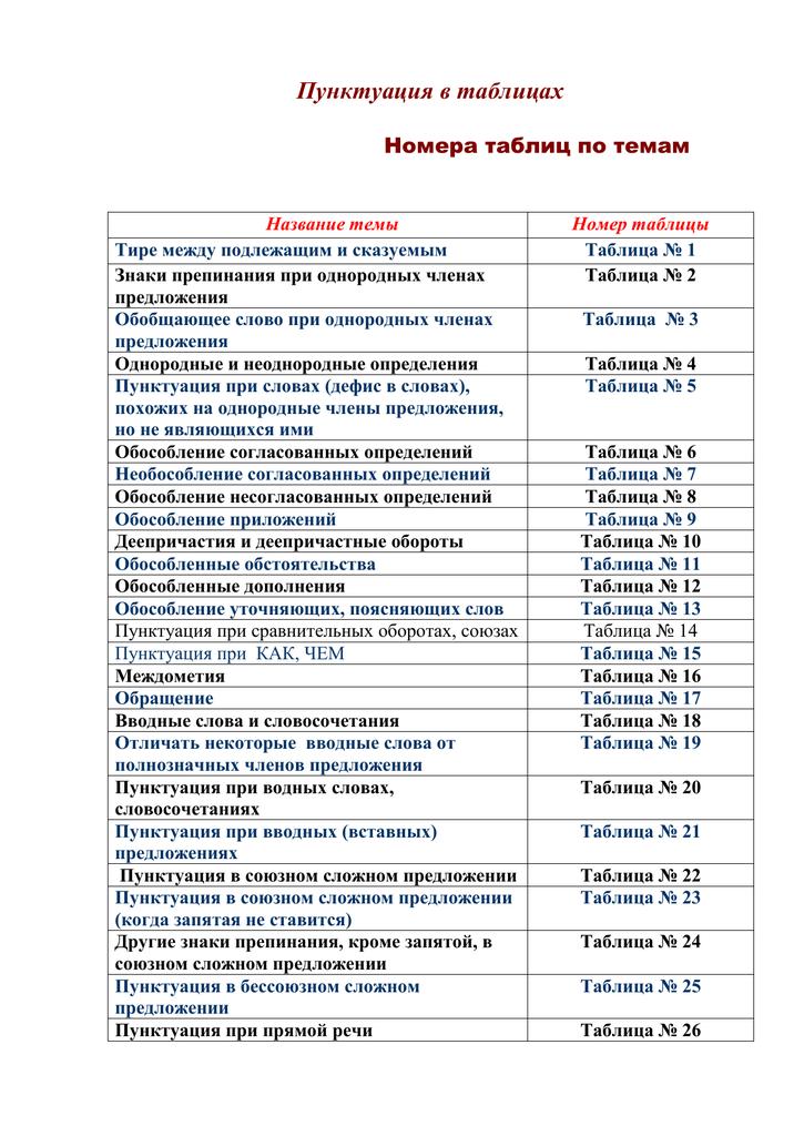 Определение. согласованное и несогласованное определение - русский язык, уроки
