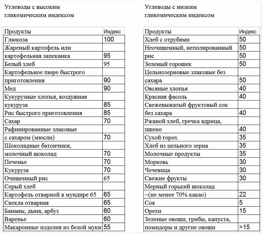 Продукты, содержащие углеводы — полный список полезных и вредных