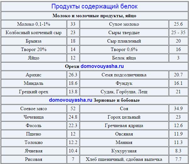 Протеин в бодибилдинге — sportwiki энциклопедия