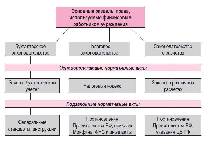 Подзаконные нормативные акты и их виды