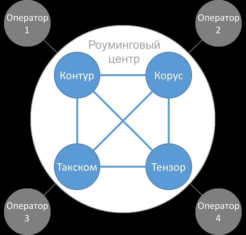 Виды электронных документов в документообороте