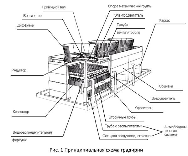 Градирня — википедия переиздание // wiki 2