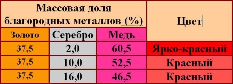 Красное золото 585 пробы: что это такое, состав и цена за 1 грамм, отличие от желтого