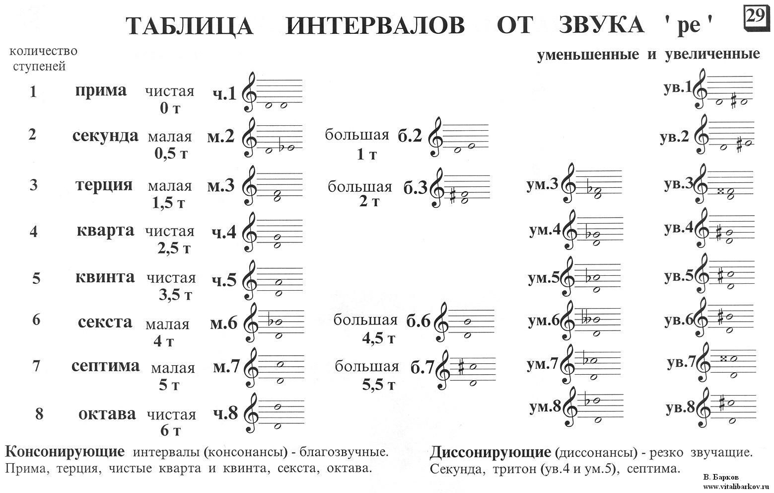 Музыкальные интервалы - как отличать и запоминать