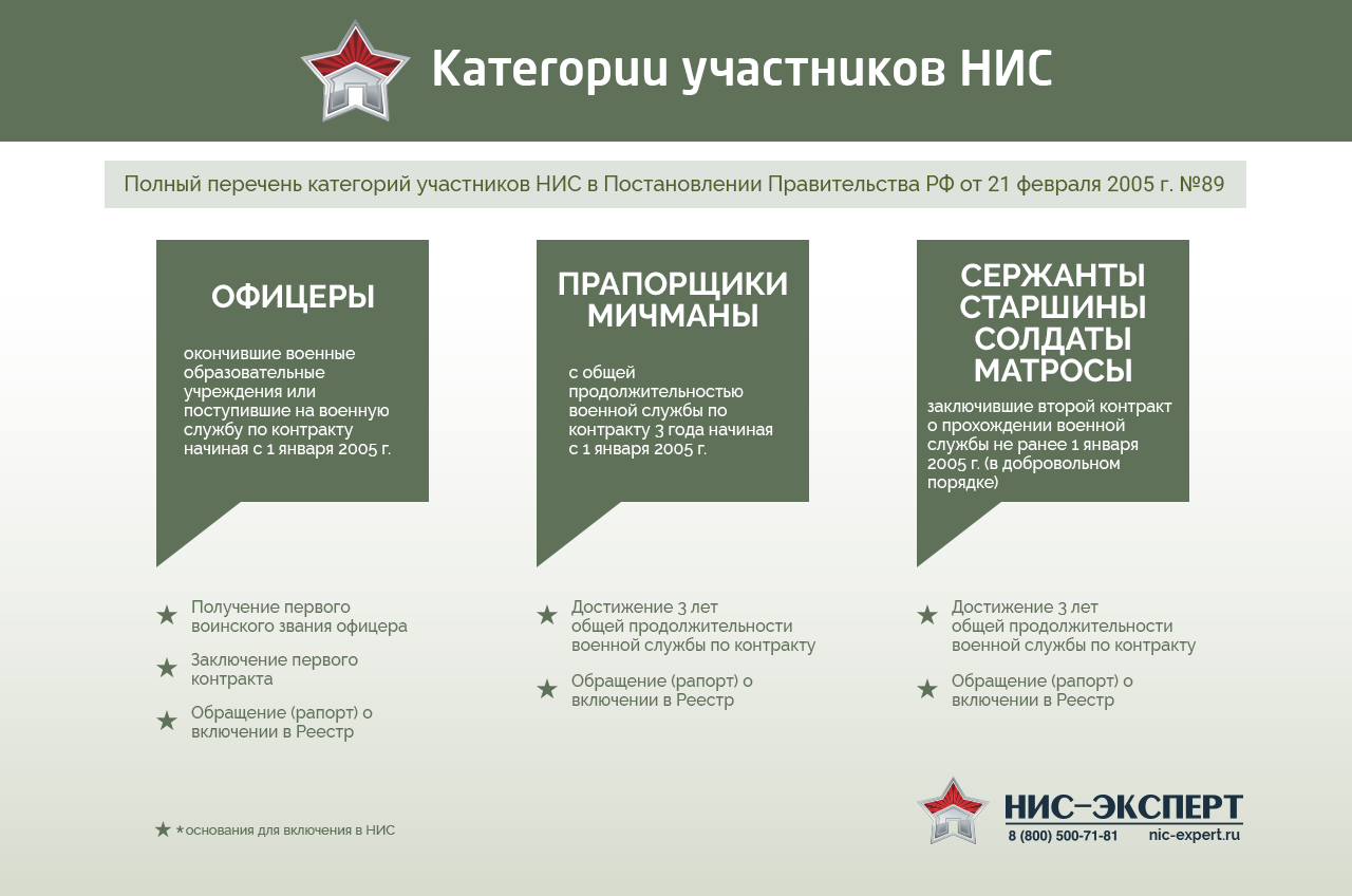Условия предоставления военной ипотеки в 2020 году: особенности выплат и оформление