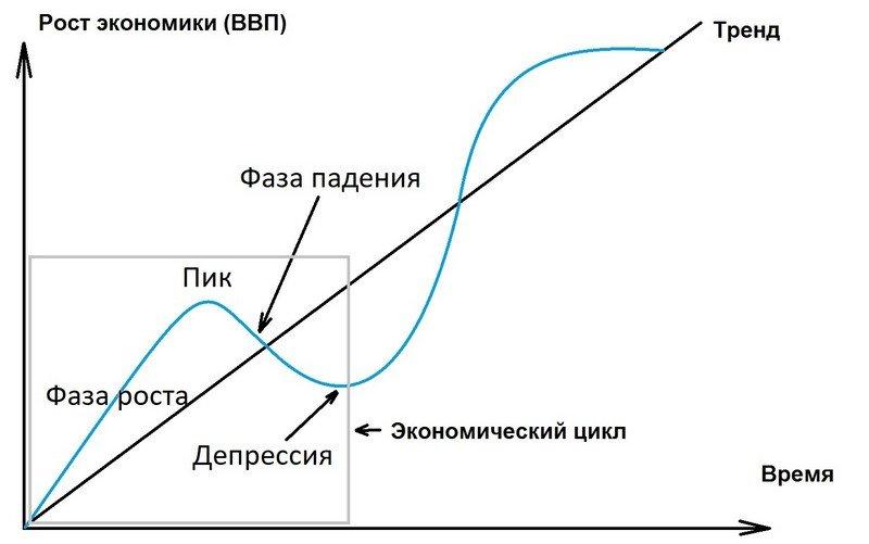 19.экономический цикл: понятие, фазы, виды.