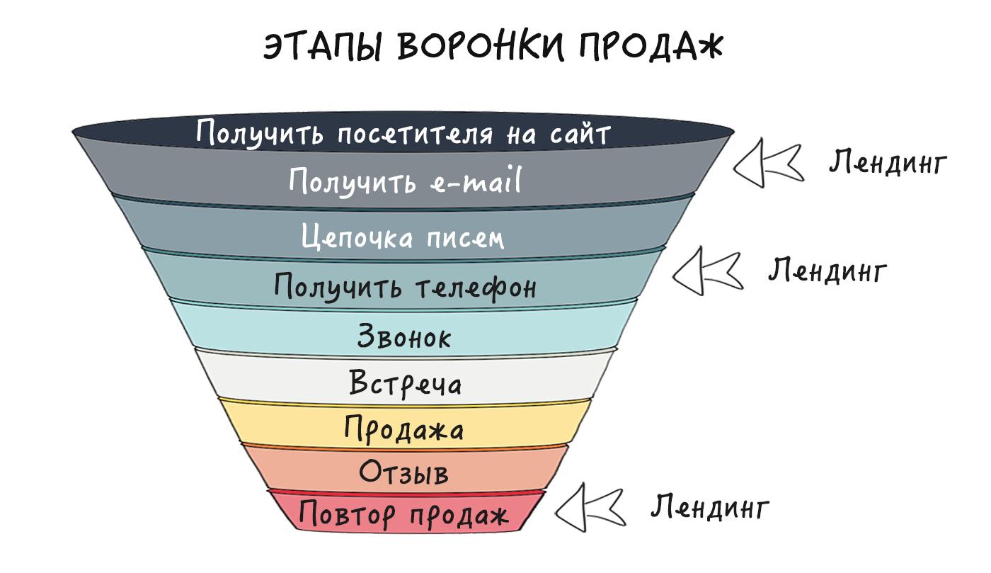 Что такое воронка продаж: примеры, этапы построения, анализ показателей | calltouch.блог