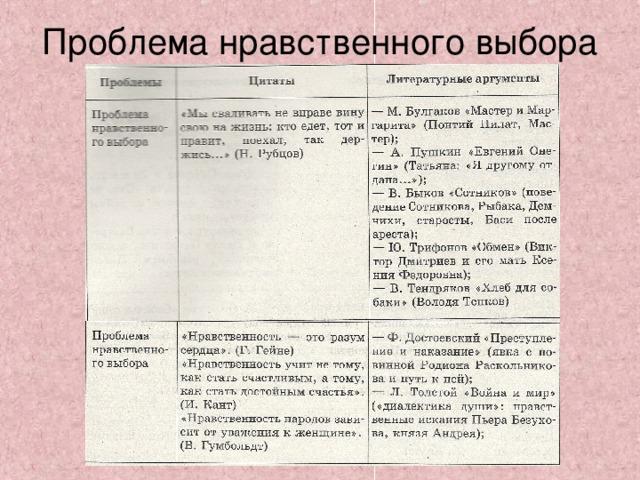 Аргументы из литературы и жизни для сочинения 15.3 на тему: «что такое нравственный выбор» (огэ по русскому языку)