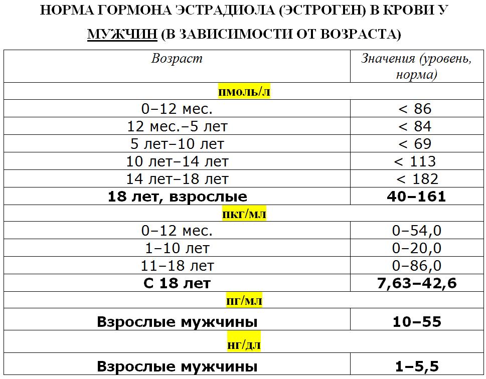 Таблица нормы эстрадиола у женщин по возрасту