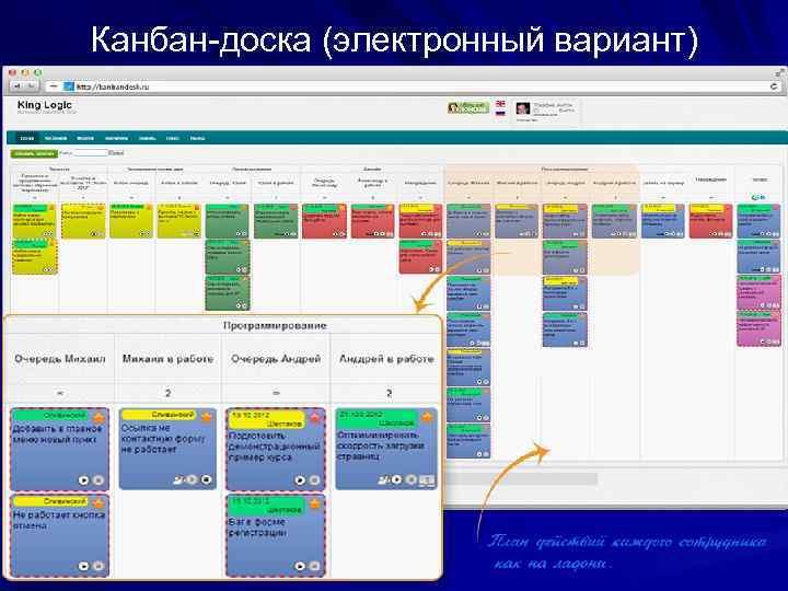 Методология kanban: доски, принципы и возможности управления —статьи на skillbox