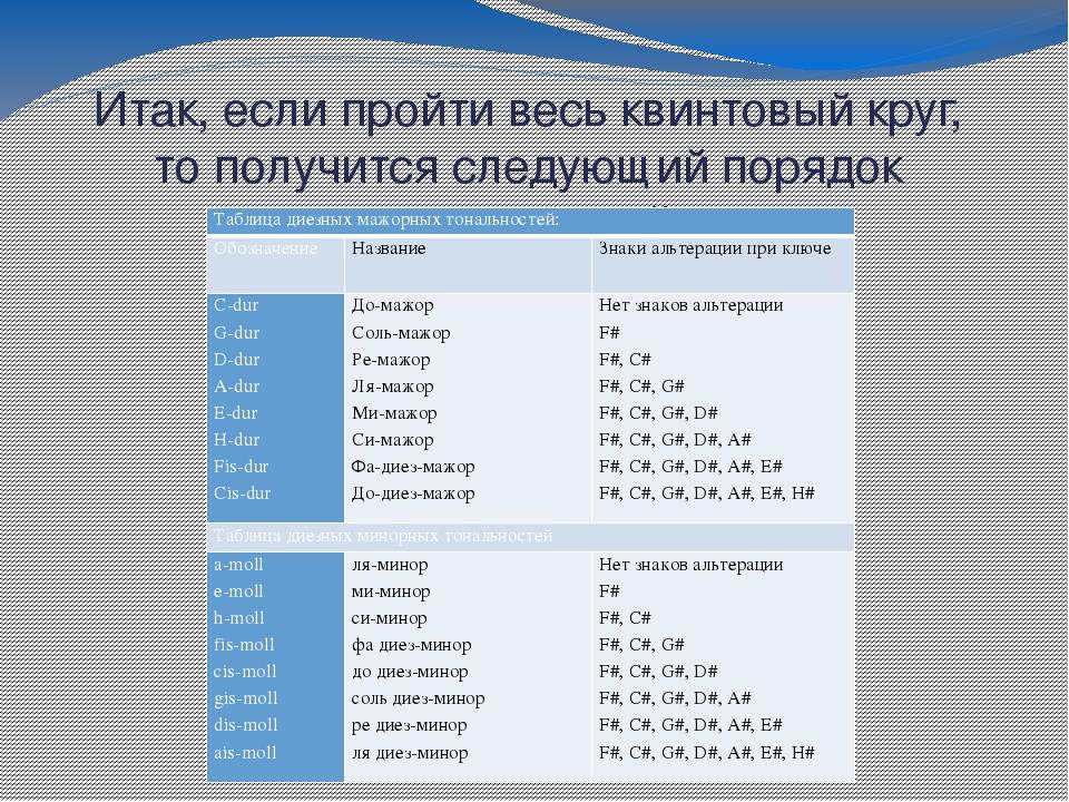 Что такое тональность в музыке? понятие, определение и изменение тональности :: syl.ru