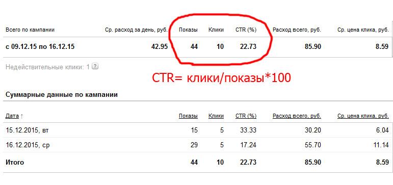 Cpm, ctr и cpc-показатели в интернет-рекламе