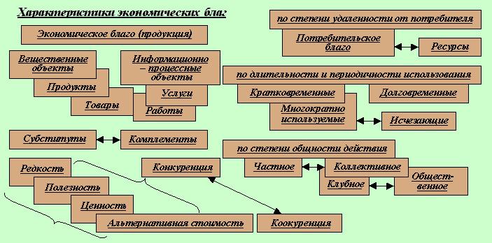 Экономическая наука. экономические блага. производство