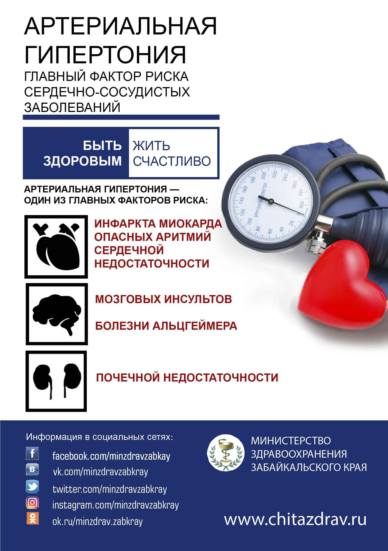 Что такое артериальная гипертензия: основные понятия и чем опасна